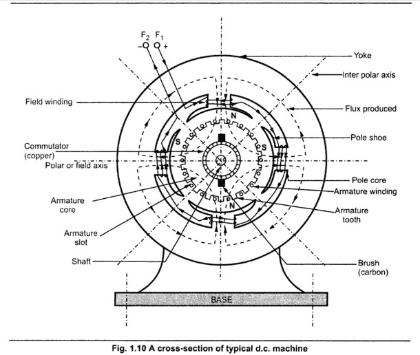 construction of dc machine  u2013 eeebooks4u