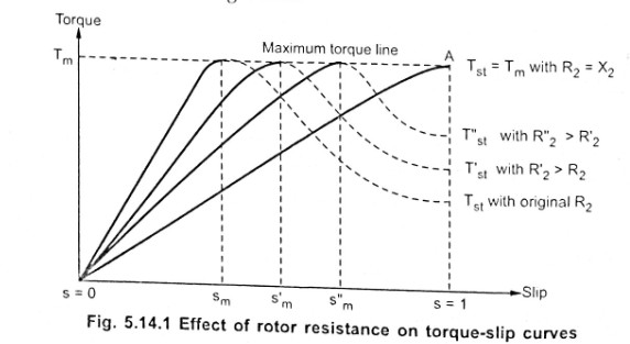 Effect of Change in Rotor Resistance on Torque