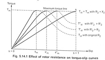 High torque cage machines eeebooks4u effect of change in rotor resistance on torque ccuart Choice Image